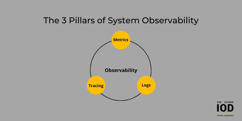 The 3 Pillars of System Observability: Logs, Metrics, and Tracing
